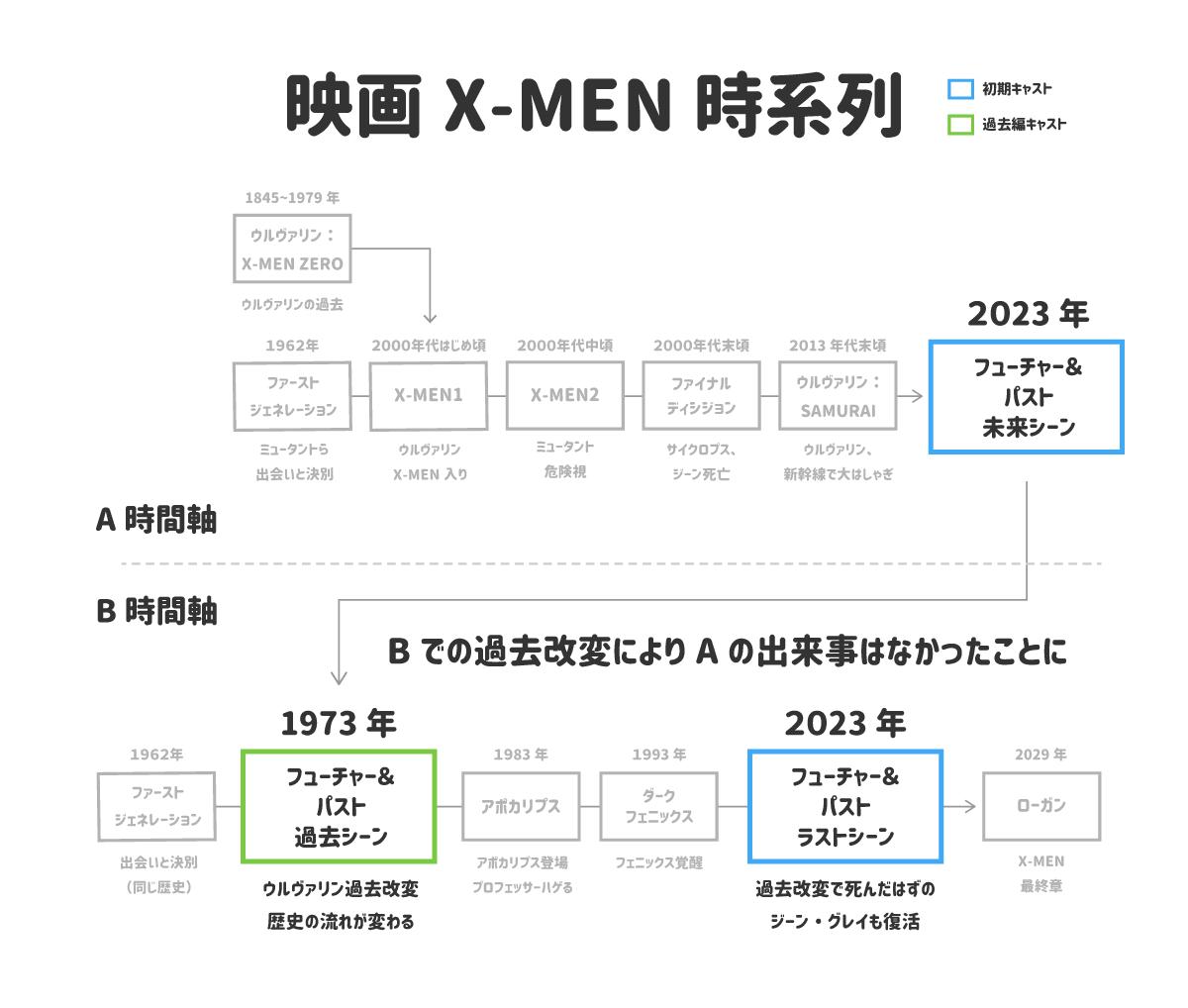 映画X-MENの時系列はフューチャー&パストでリセットされた